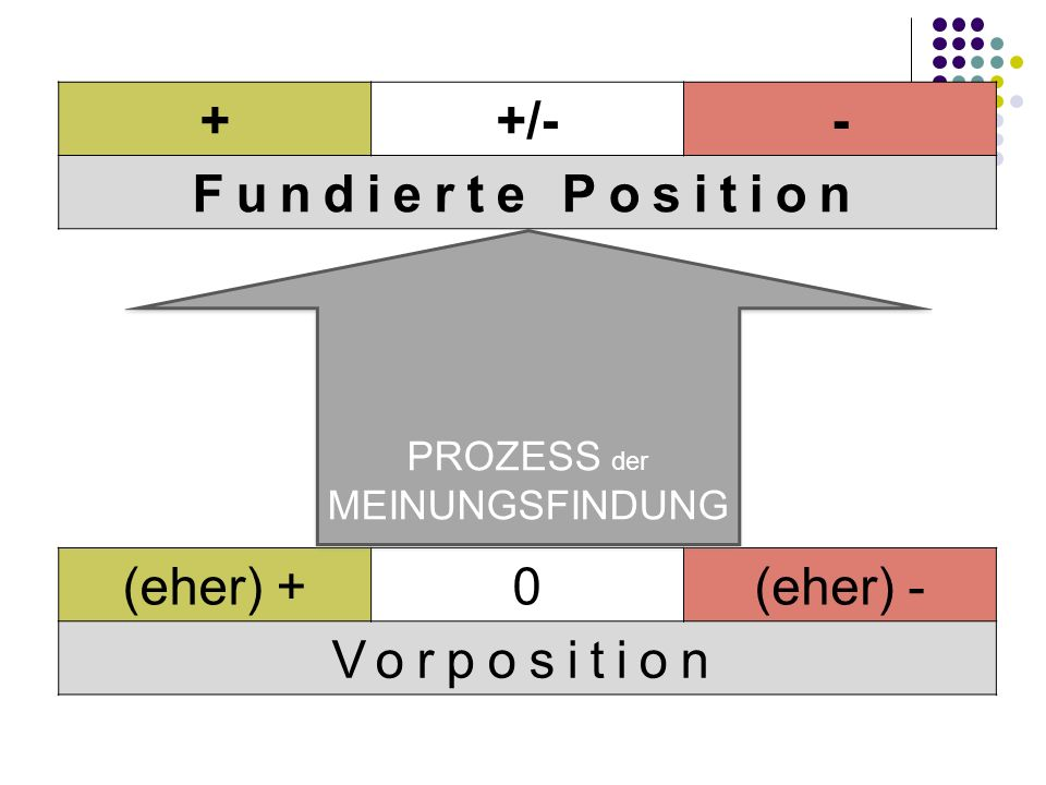 + +/- - Fundierte Position