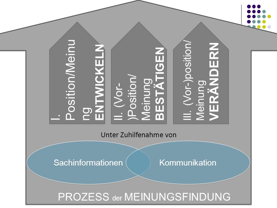 I. Position/Meinung ENTWICKELN