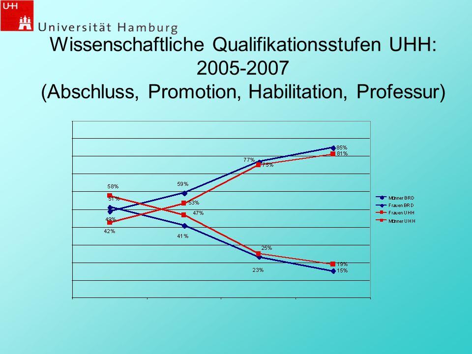 Wissenschaftliche Qualifikationsstufen UHH: 2005-2007 (Abschluss, Promotion, Habilitation, Professur)