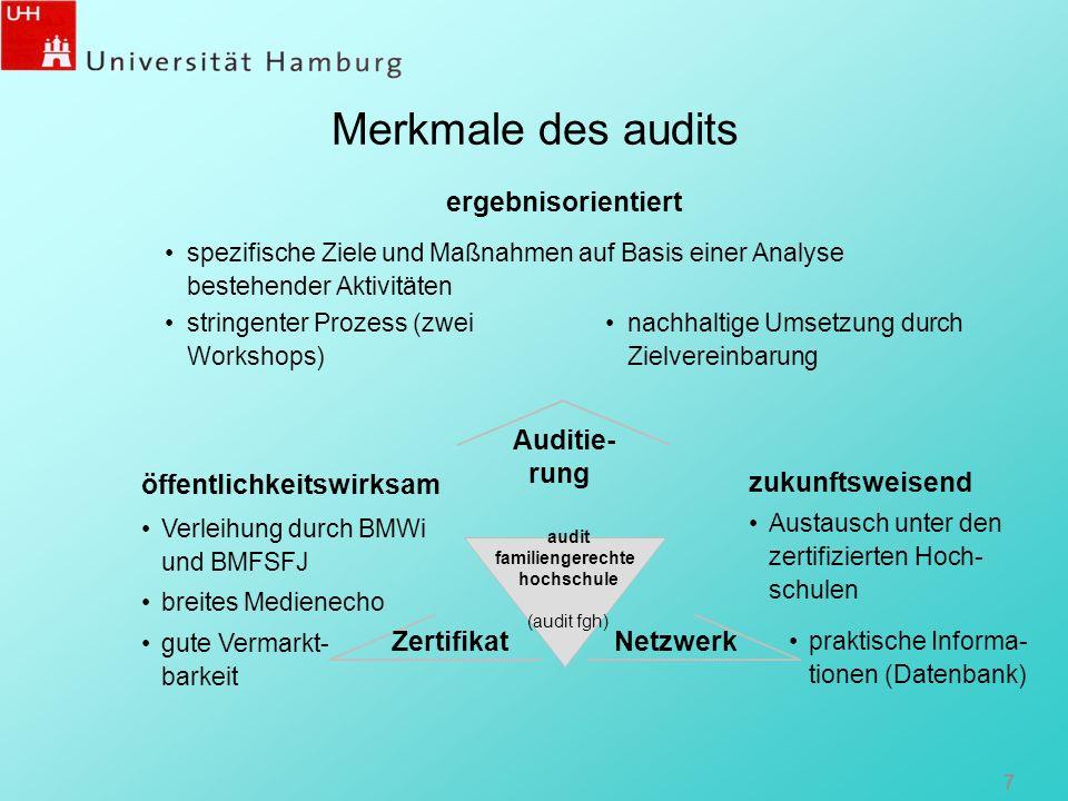 Merkmale des audits ergebnisorientiert Auditie- rung