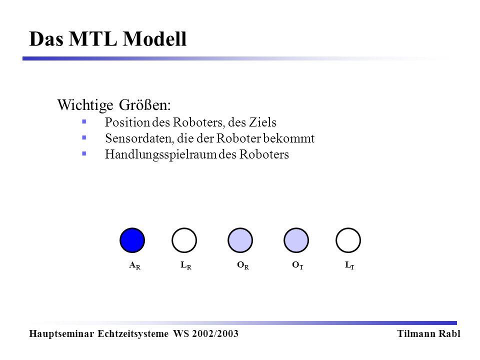 Das MTL Modell Wichtige Größen: Position des Roboters, des Ziels