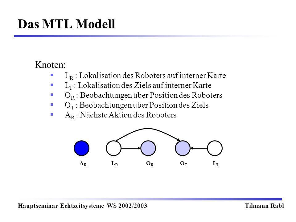 Das MTL Modell Knoten: LR : Lokalisation des Roboters auf interner Karte. LT : Lokalisation des Ziels auf interner Karte.