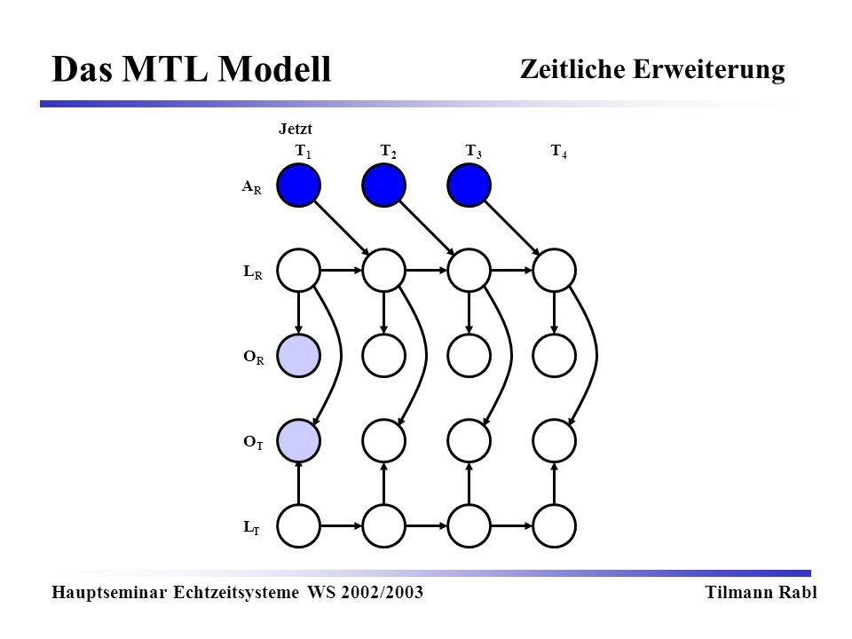 Das MTL Modell Zeitliche Erweiterung