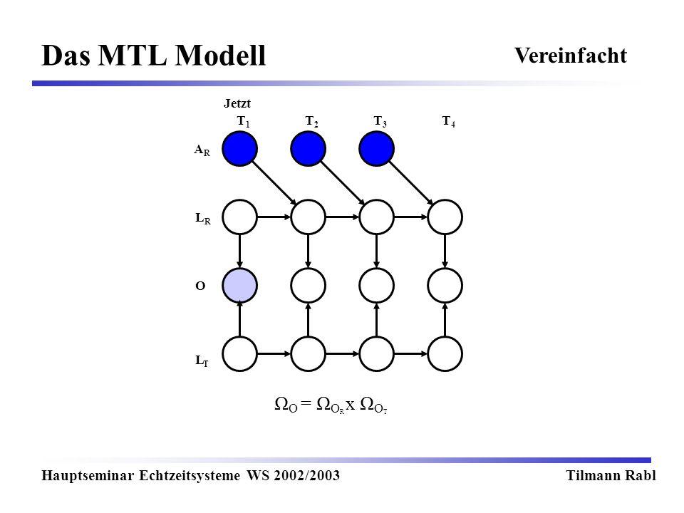 Das MTL Modell Vereinfacht ΩO = ΩOR x ΩOT