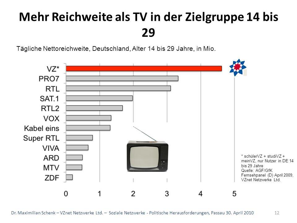 Mehr Reichweite als TV in der Zielgruppe 14 bis 29