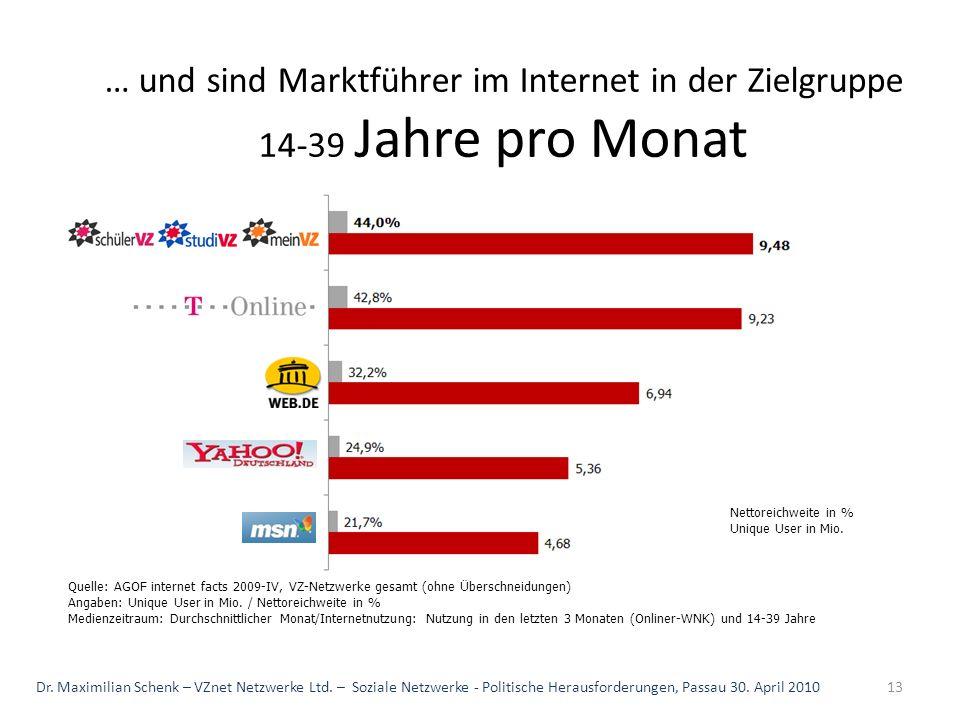 … und sind Marktführer im Internet in der Zielgruppe 14-39 Jahre pro Monat