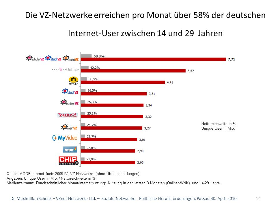 Die VZ-Netzwerke erreichen pro Monat über 58% der deutschen Internet-User zwischen 14 und 29 Jahren