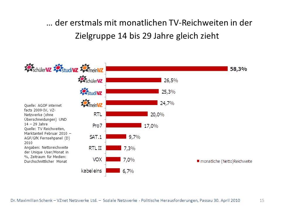 … der erstmals mit monatlichen TV-Reichweiten in der Zielgruppe 14 bis 29 Jahre gleich zieht