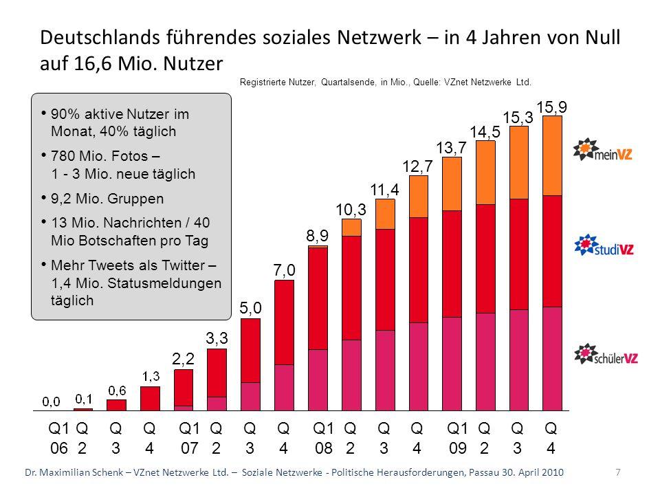 Deutschlands führendes soziales Netzwerk – in 4 Jahren von Null auf 16,6 Mio. Nutzer