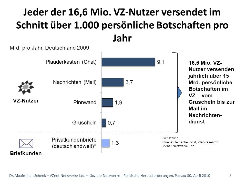 Jeder der 16,6 Mio. VZ-Nutzer versendet im Schnitt über 1