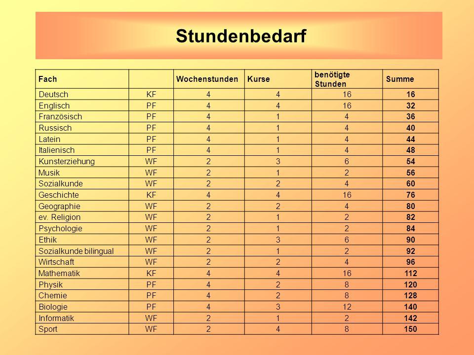 Stundenbedarf Fach Wochenstunden Kurse benötigte Stunden Summe Deutsch