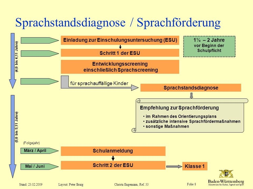 Sprachstandsdiagnose / Sprachförderung