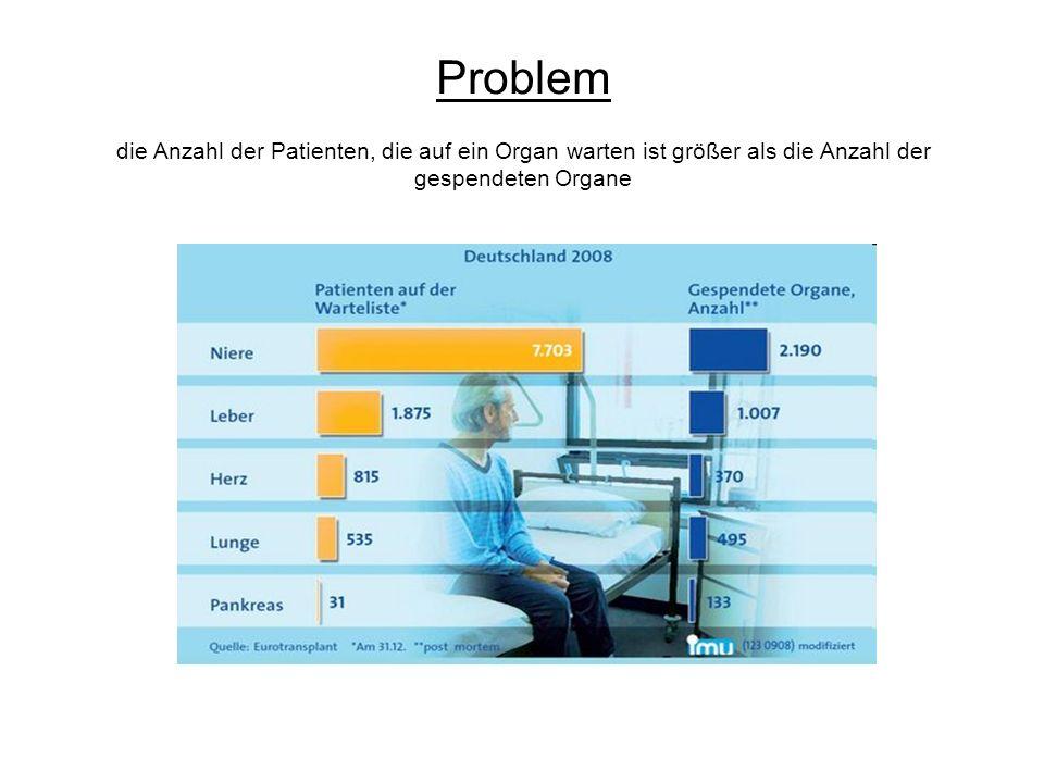 Problem die Anzahl der Patienten, die auf ein Organ warten ist größer als die Anzahl der gespendeten Organe