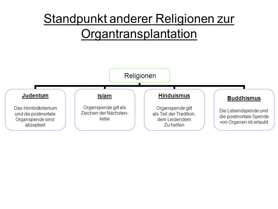Standpunkt anderer Religionen zur Organtransplantation