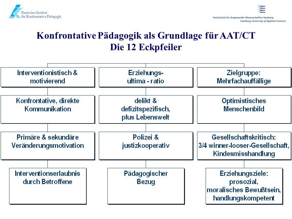Konfrontative Pädagogik als Grundlage für AAT/CT