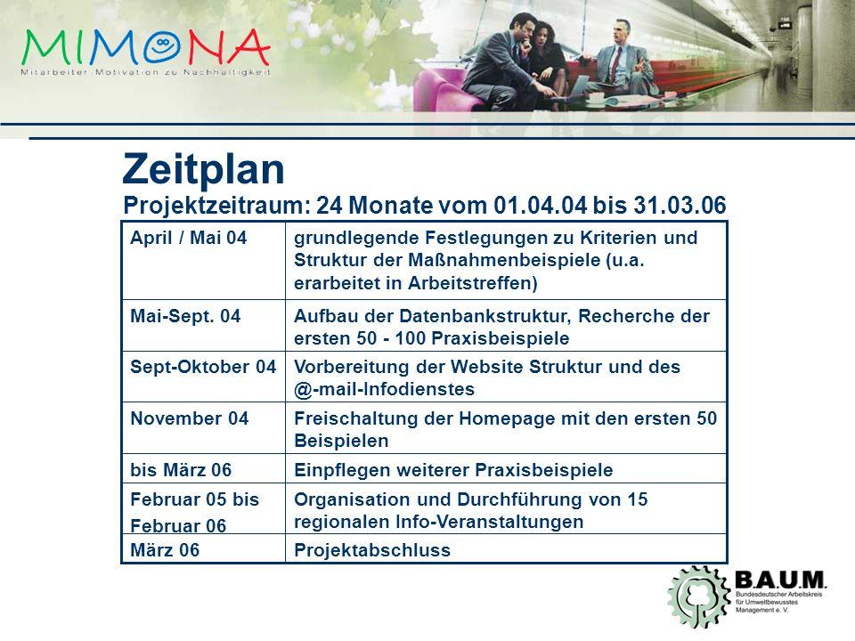 Zeitplan Projektzeitraum: 24 Monate vom 01.04.04 bis 31.03.06