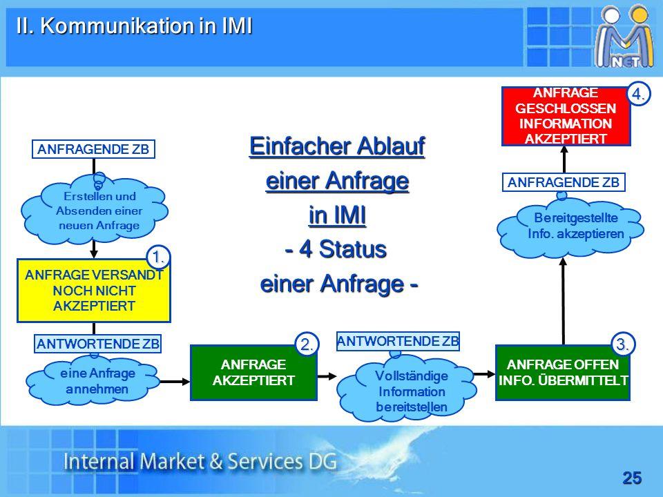 Einfacher Ablauf einer Anfrage in IMI