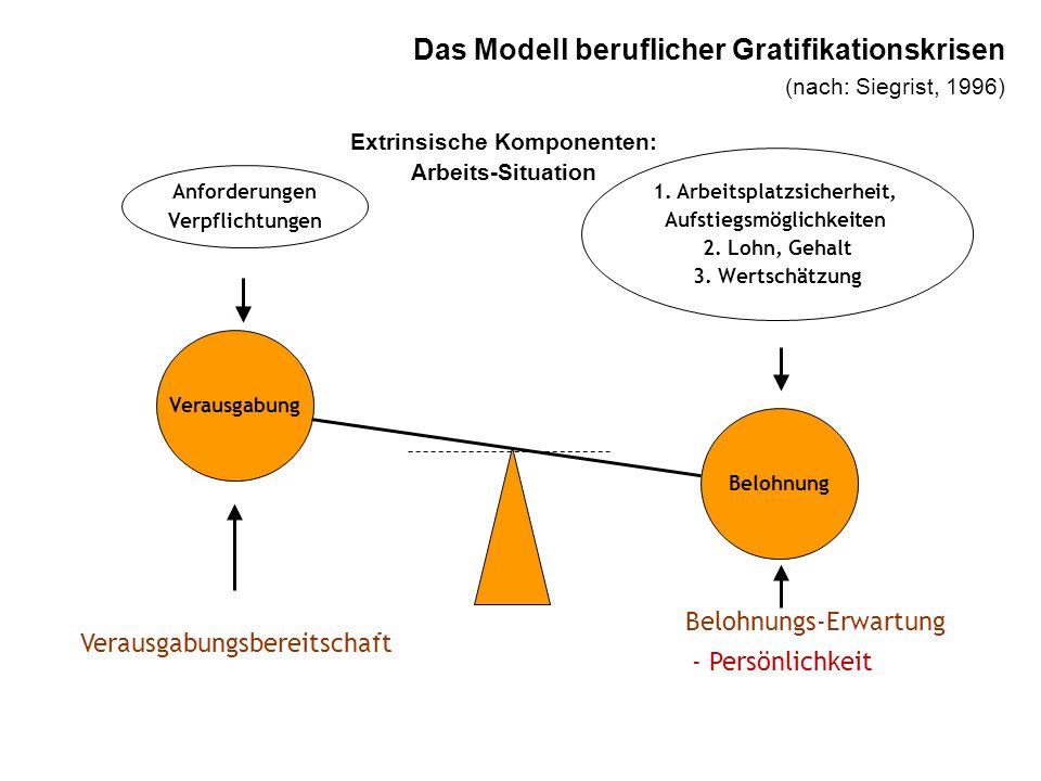 Das Modell beruflicher Gratifikationskrisen