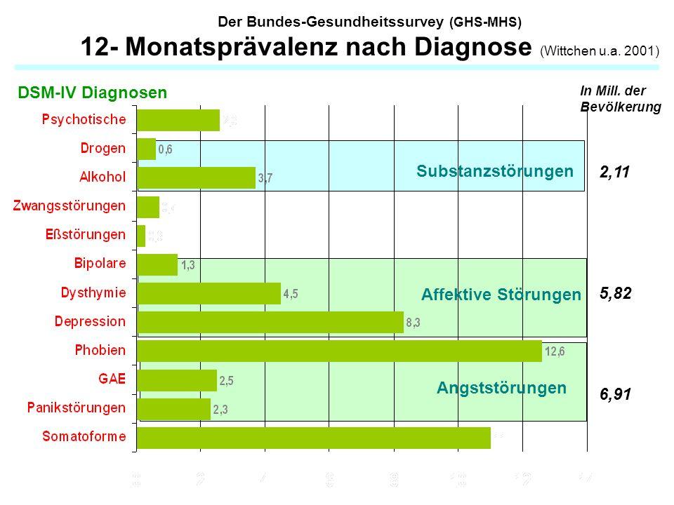 DSM-IV Diagnosen Substanzstörungen Affektive Störungen Angststörungen