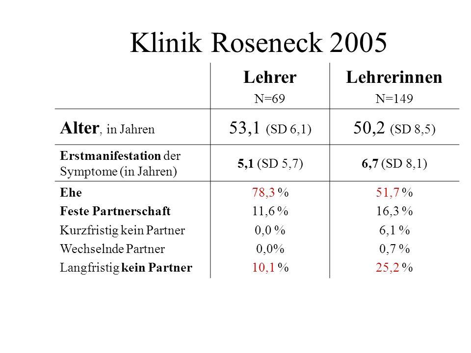 Klinik Roseneck 2005 Lehrer Lehrerinnen Alter, in Jahren 53,1 (SD 6,1)