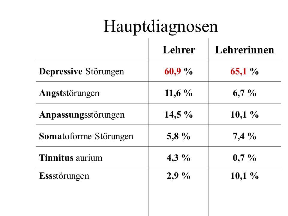 Hauptdiagnosen Lehrer Lehrerinnen Depressive Störungen 60,9 % 65,1 %