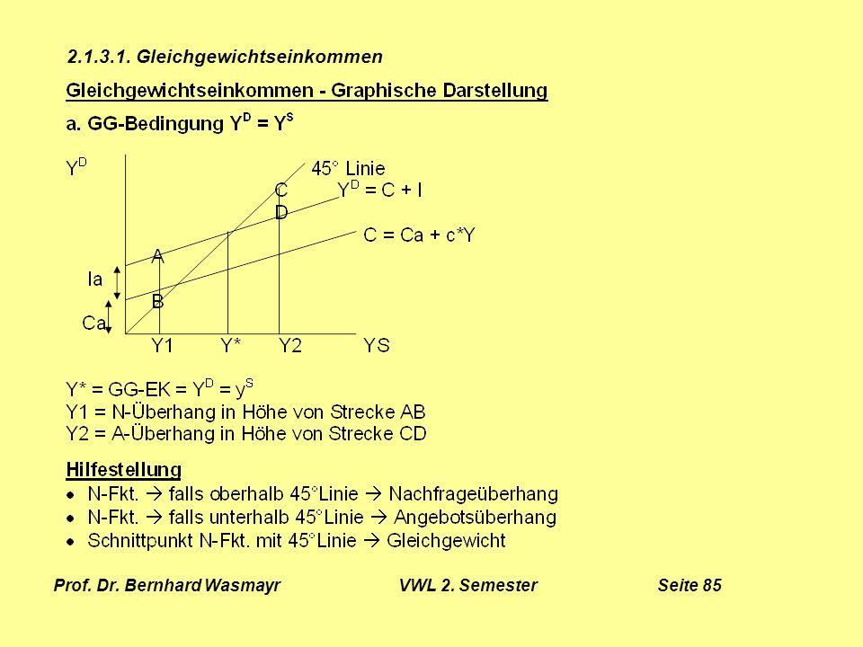 Prof. Dr. Bernhard Wasmayr VWL 2. Semester Seite 85