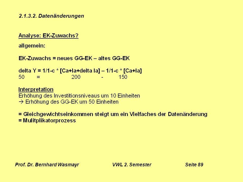 Prof. Dr. Bernhard Wasmayr VWL 2. Semester Seite 89