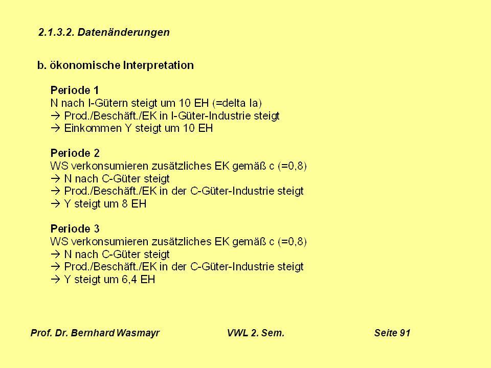 Prof. Dr. Bernhard Wasmayr VWL 2. Sem. Seite 91