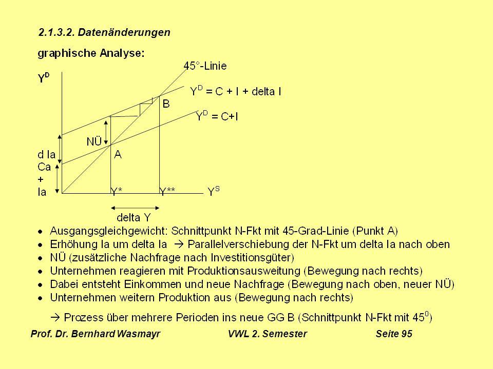Prof. Dr. Bernhard Wasmayr VWL 2. Semester Seite 95
