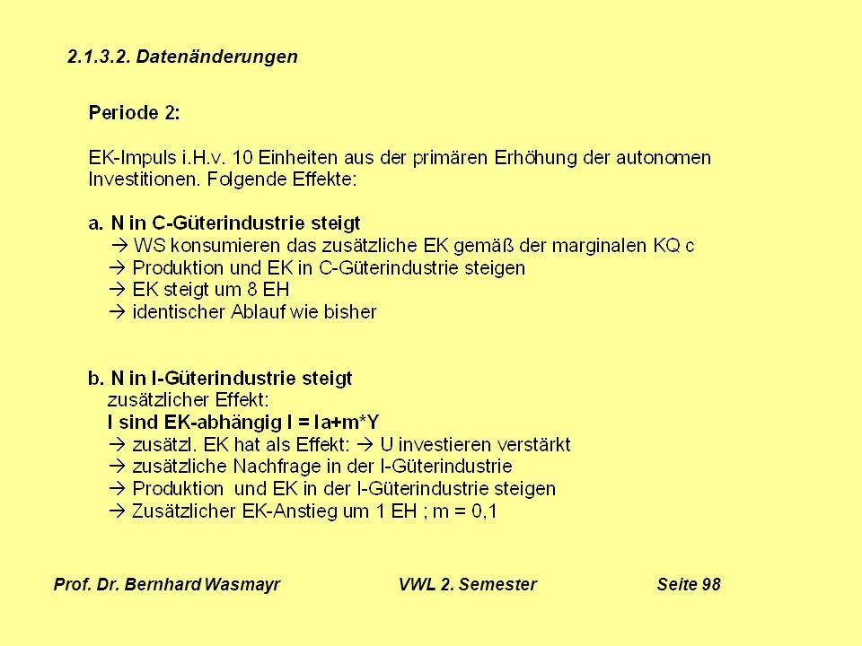 Prof. Dr. Bernhard Wasmayr VWL 2. Semester Seite 98