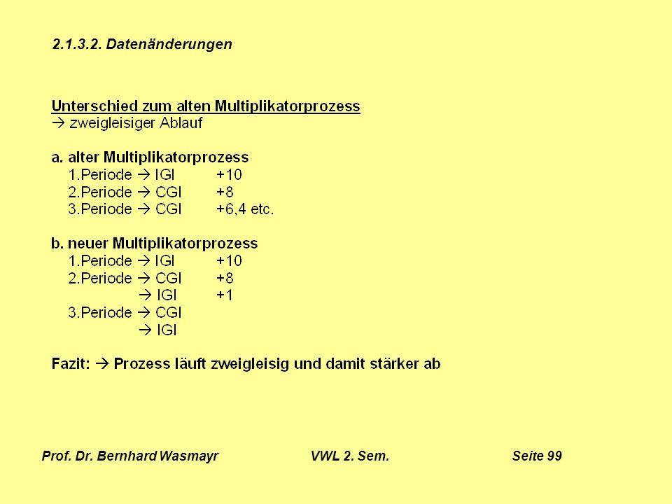 Prof. Dr. Bernhard Wasmayr VWL 2. Sem. Seite 99