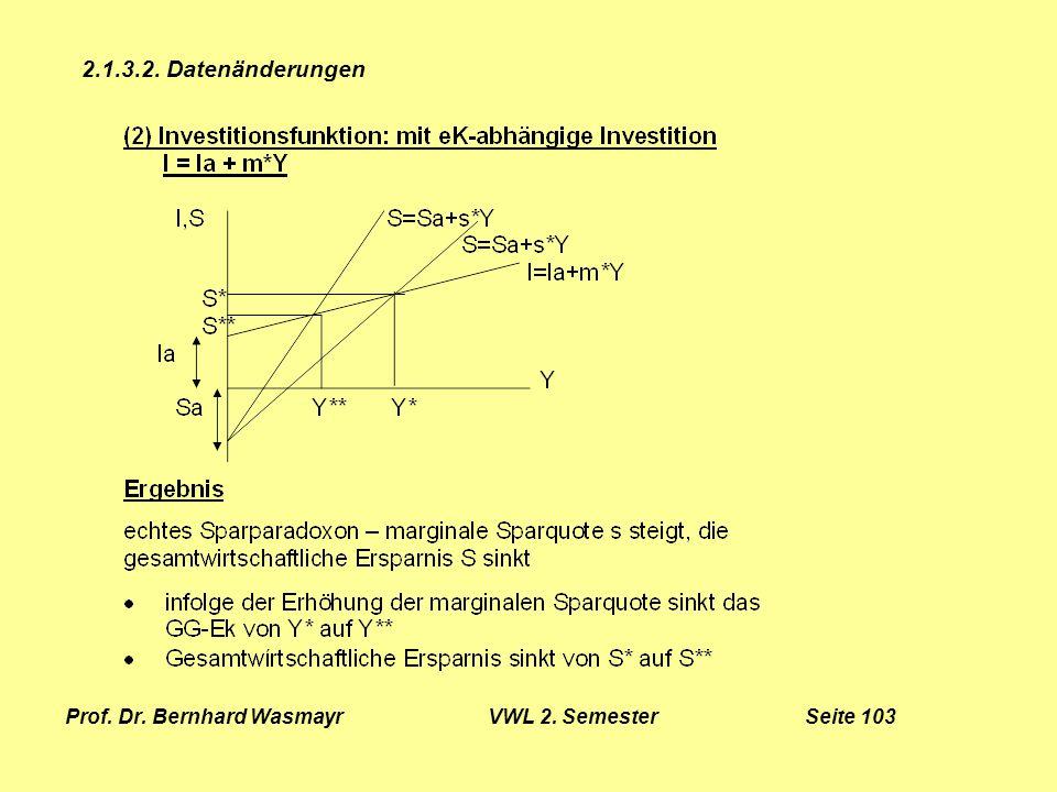 Prof. Dr. Bernhard Wasmayr VWL 2. Semester Seite 103
