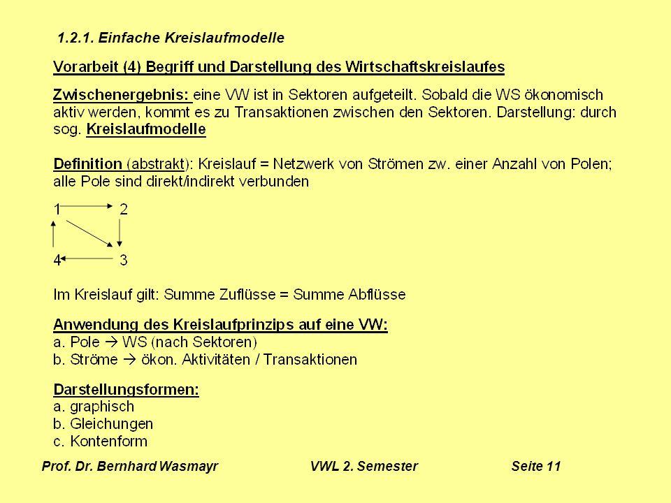 Prof. Dr. Bernhard Wasmayr VWL 2. Semester Seite 11