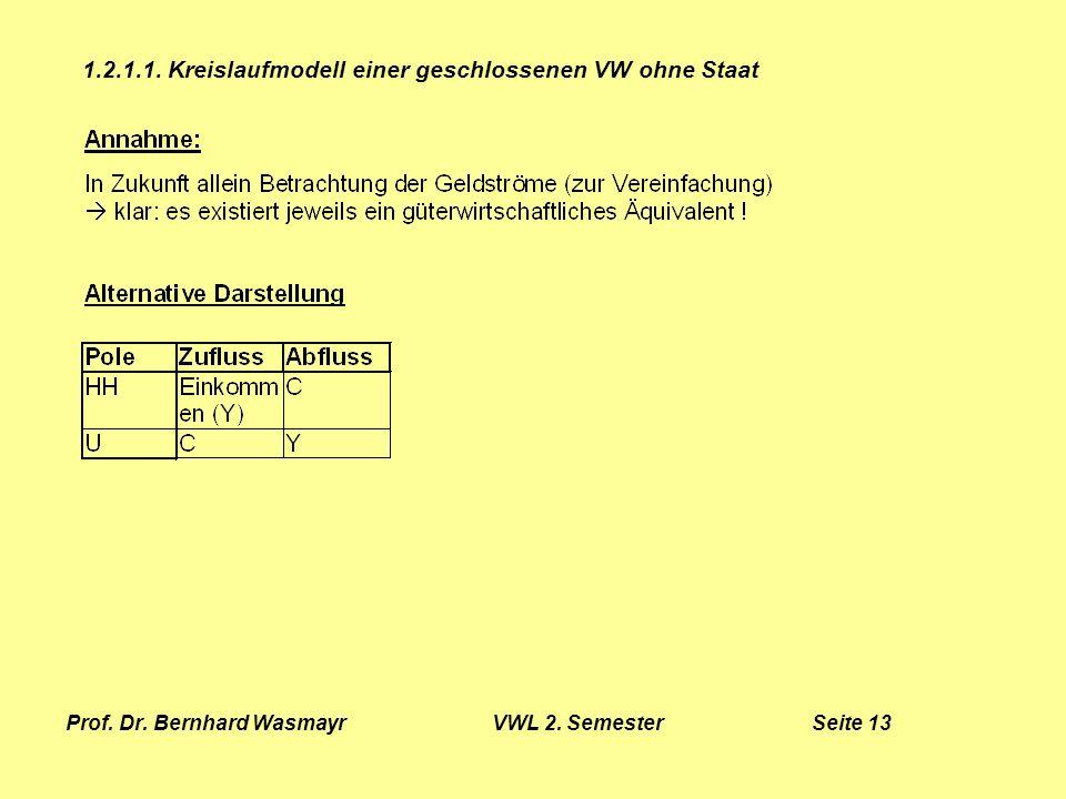 Prof. Dr. Bernhard Wasmayr VWL 2. Semester Seite 13