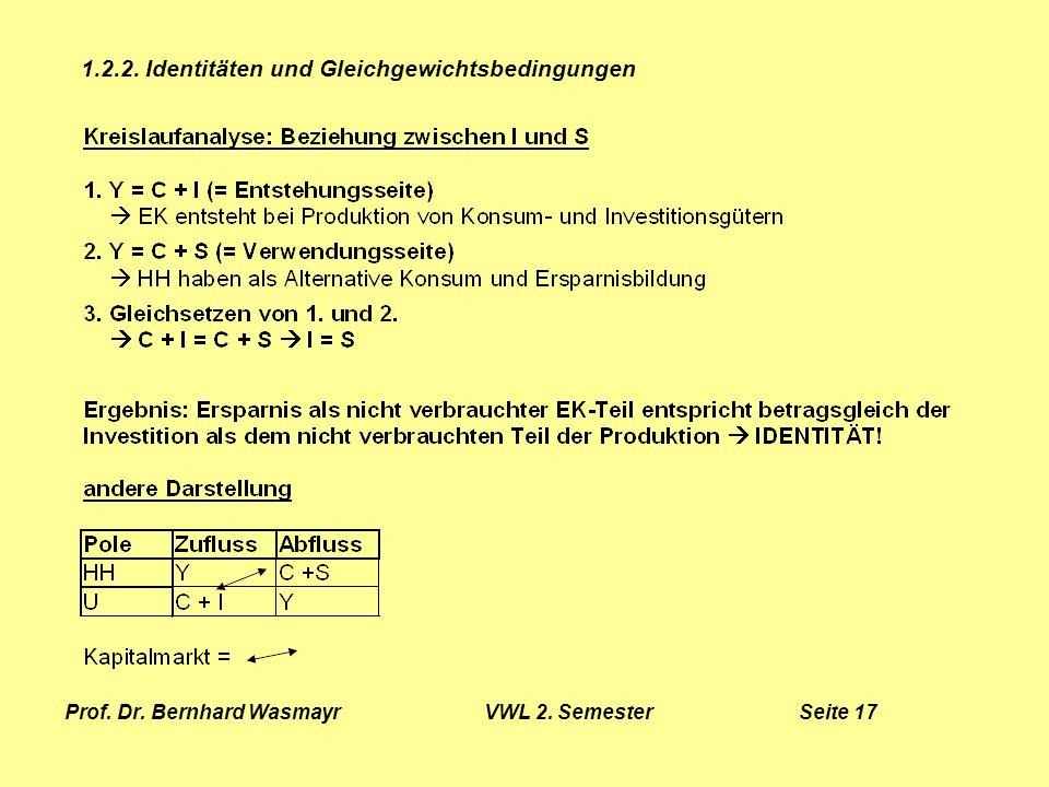 Prof. Dr. Bernhard Wasmayr VWL 2. Semester Seite 17