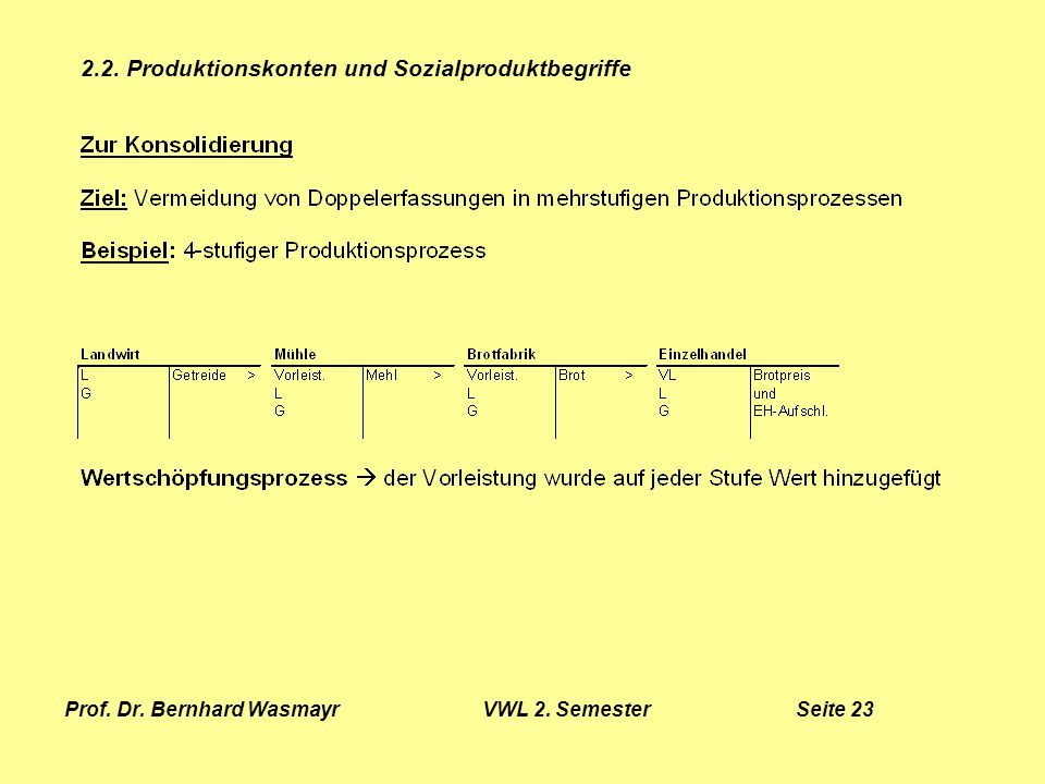 Prof. Dr. Bernhard Wasmayr VWL 2. Semester Seite 23