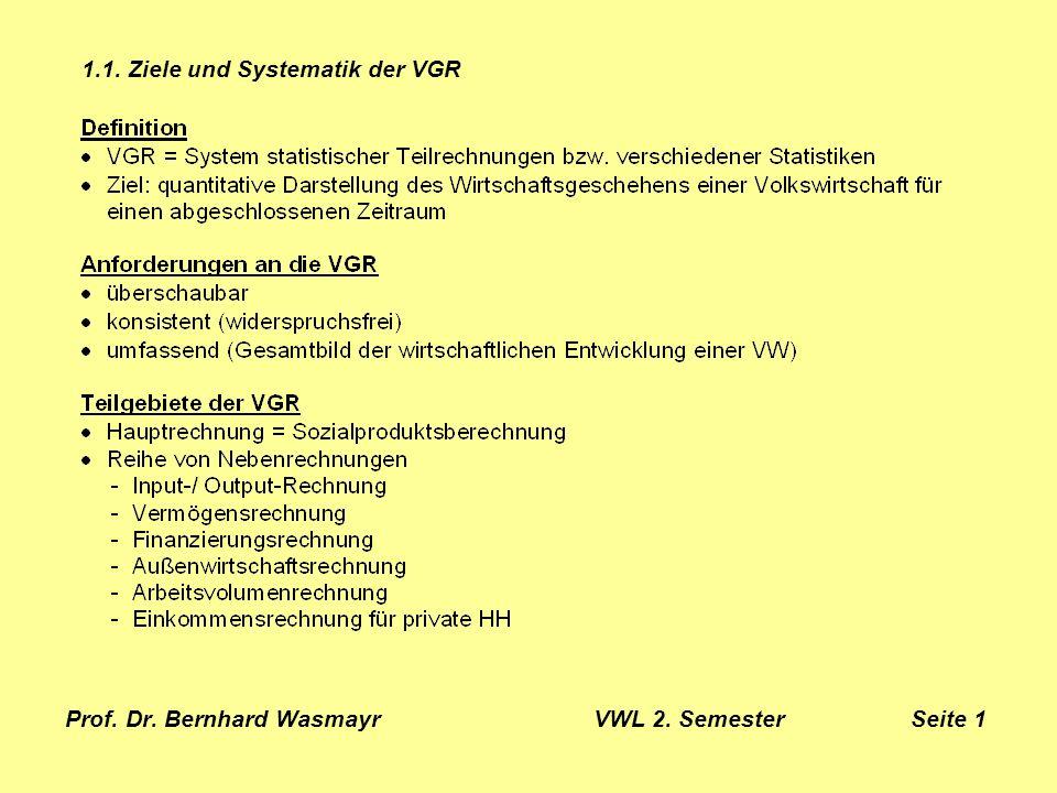Prof. Dr. Bernhard Wasmayr VWL 2. Semester Seite 1
