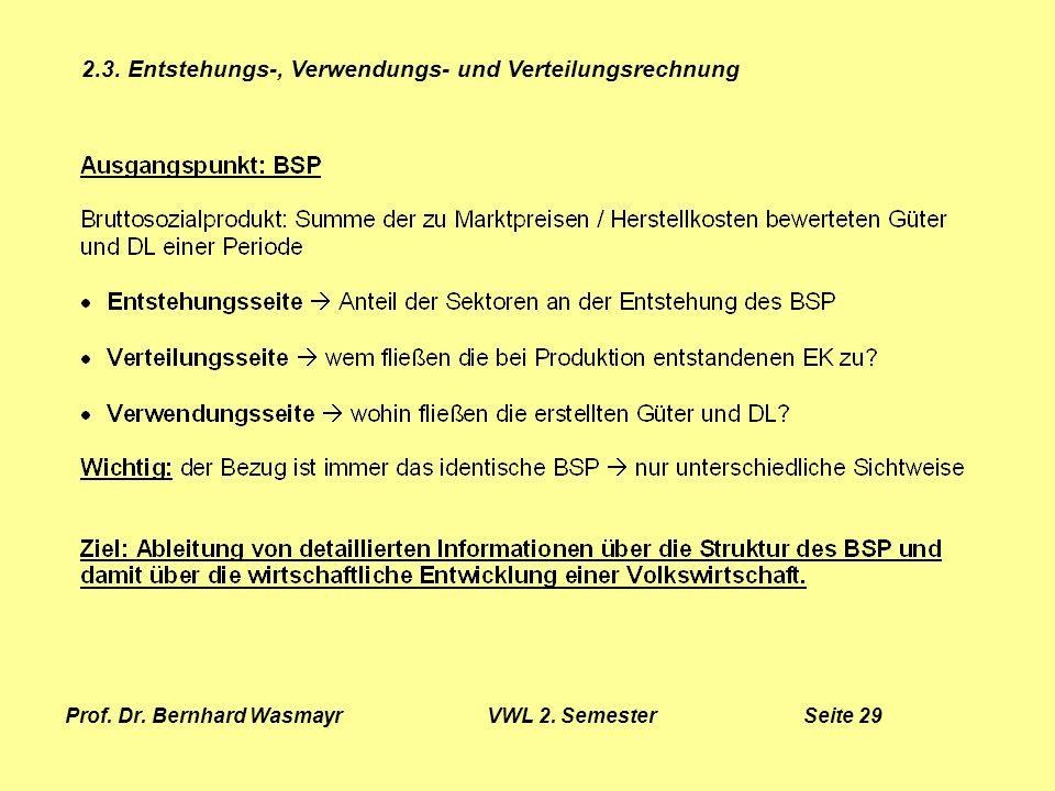 Prof. Dr. Bernhard Wasmayr VWL 2. Semester Seite 29