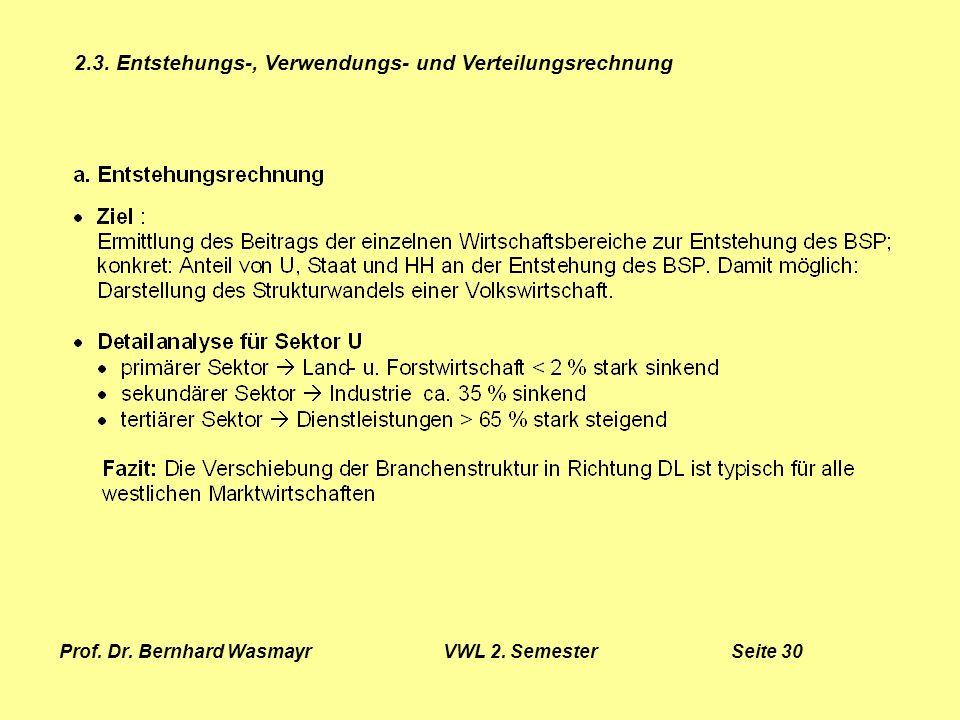 Prof. Dr. Bernhard Wasmayr VWL 2. Semester Seite 30