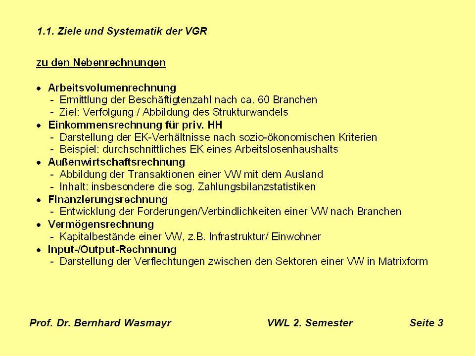 Prof. Dr. Bernhard Wasmayr VWL 2. Semester Seite 3
