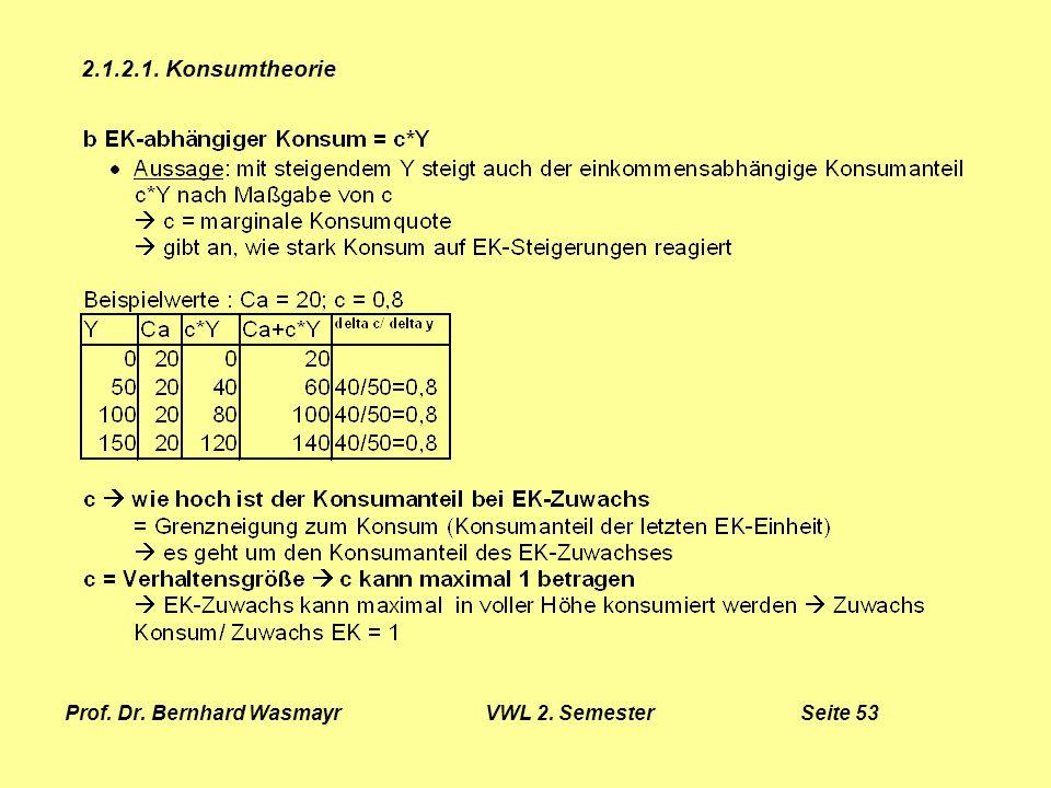 Prof. Dr. Bernhard Wasmayr VWL 2. Semester Seite 53