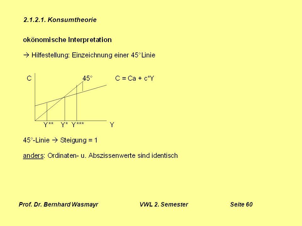Prof. Dr. Bernhard Wasmayr VWL 2. Semester Seite 60