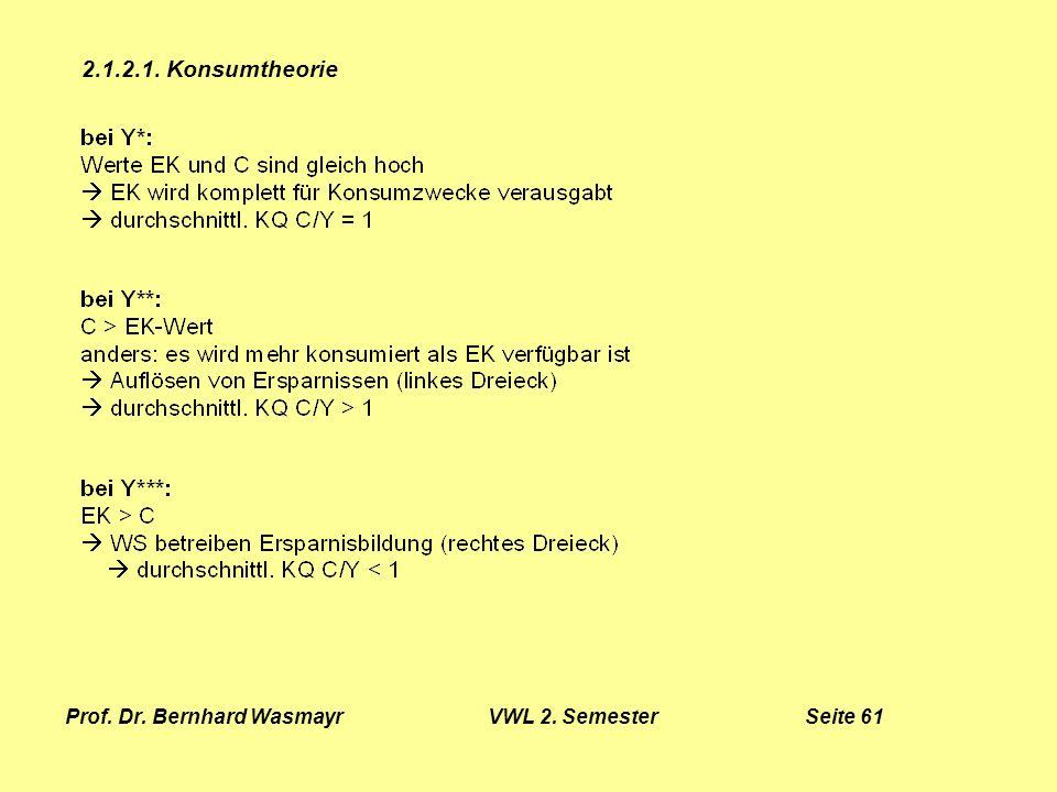 Prof. Dr. Bernhard Wasmayr VWL 2. Semester Seite 61