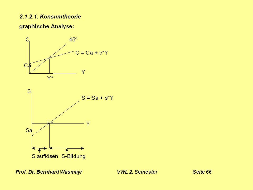 Prof. Dr. Bernhard Wasmayr VWL 2. Semester Seite 66