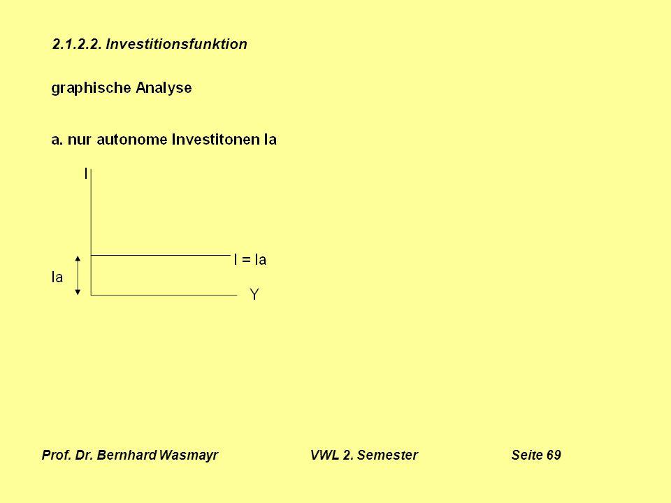 Prof. Dr. Bernhard Wasmayr VWL 2. Semester Seite 69