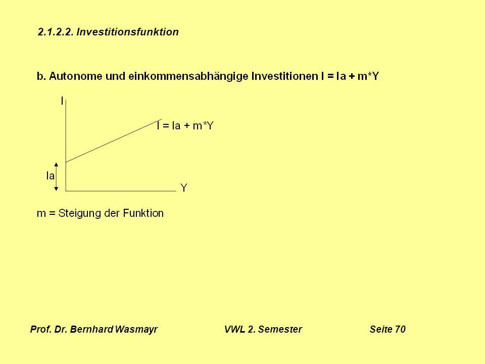 Prof. Dr. Bernhard Wasmayr VWL 2. Semester Seite 70