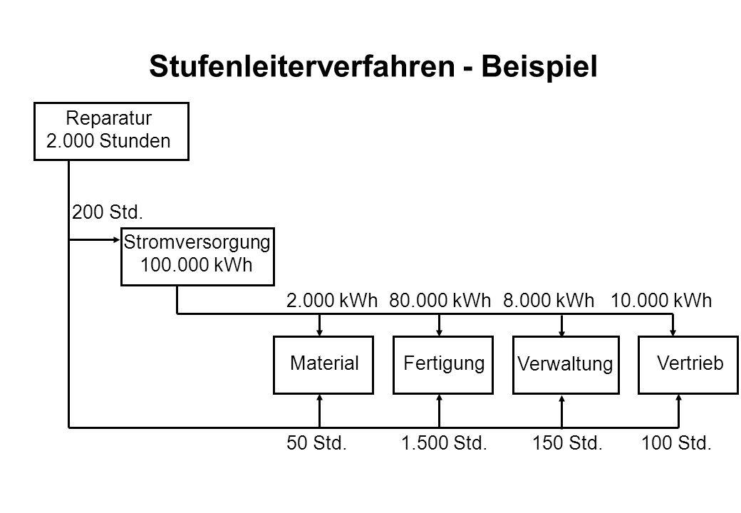 Stufenleiterverfahren - Beispiel