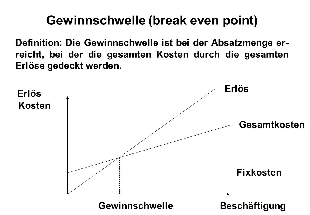 Gewinnschwelle (break even point)