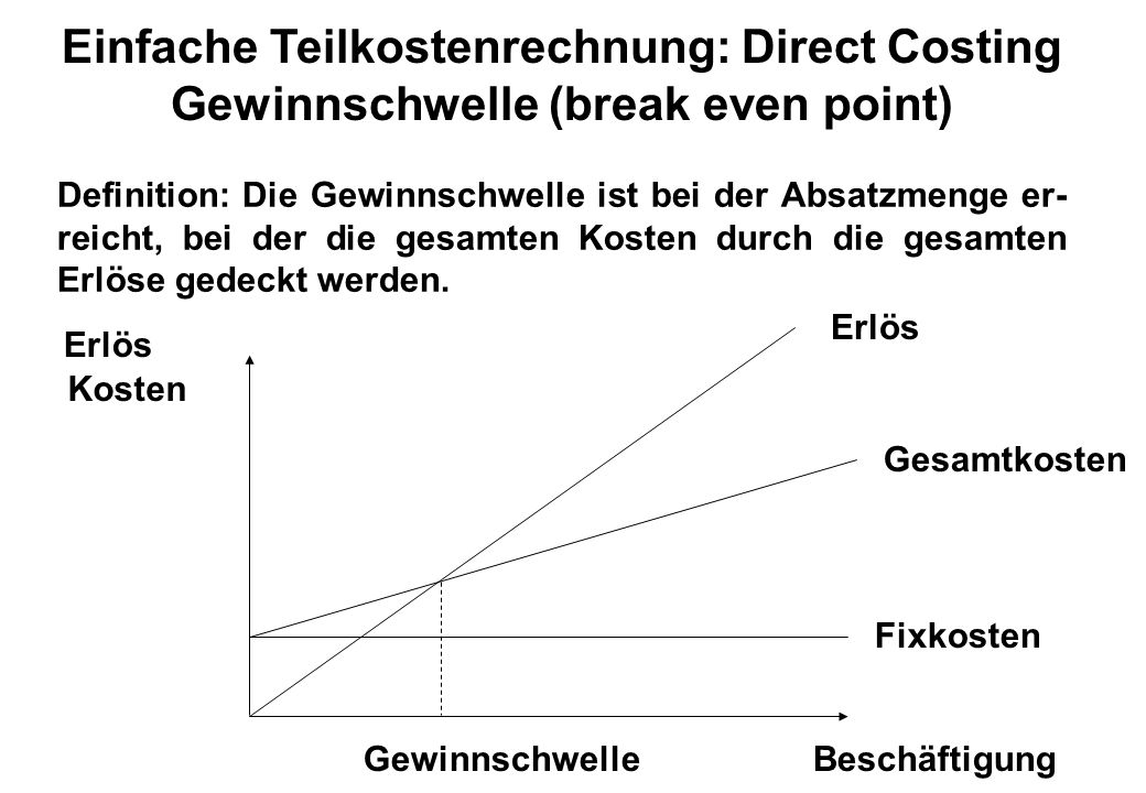 Einfache Teilkostenrechnung: Direct Costing