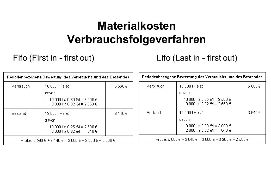 Materialkosten Verbrauchsfolgeverfahren